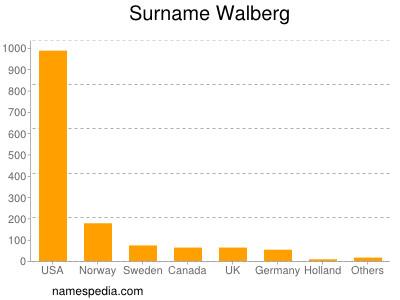 Surname Walberg