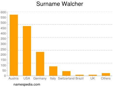 Surname Walcher