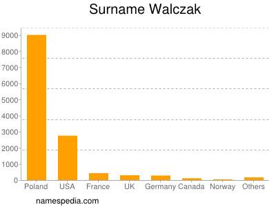 Surname Walczak