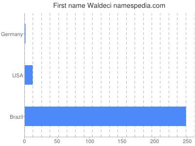 Given name Waldeci