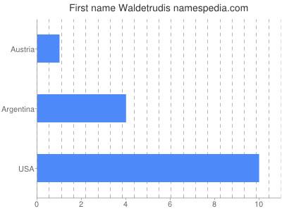 Given name Waldetrudis