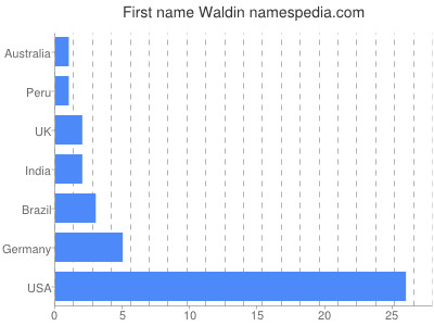 Given name Waldin