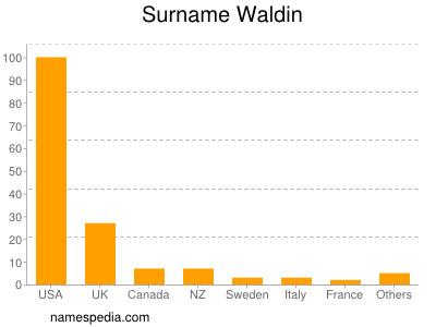 Surname Waldin