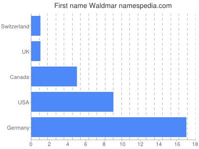 Given name Waldmar
