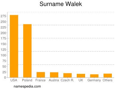 Surname Walek