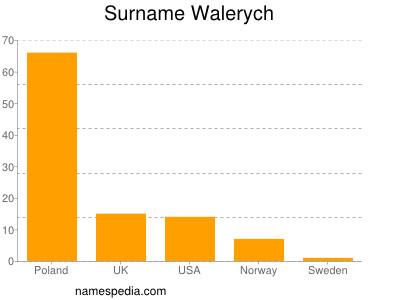 Surname Walerych