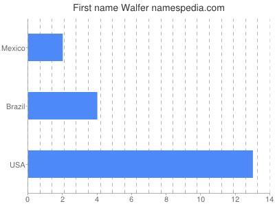 Given name Walfer