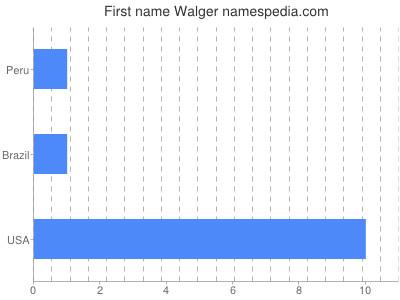 Vornamen Walger