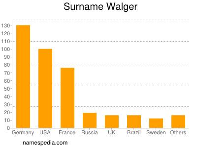Familiennamen Walger
