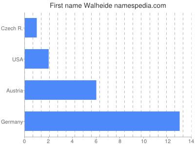 Given name Walheide