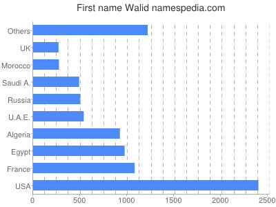 Given name Walid