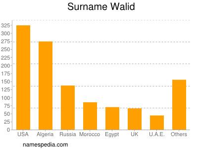 Surname Walid