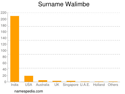 nom Walimbe