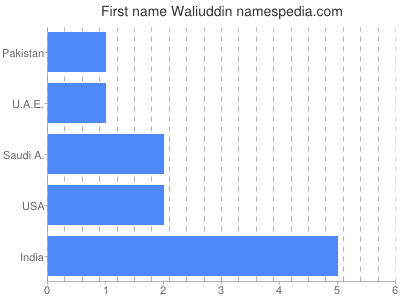 Given name Waliuddin