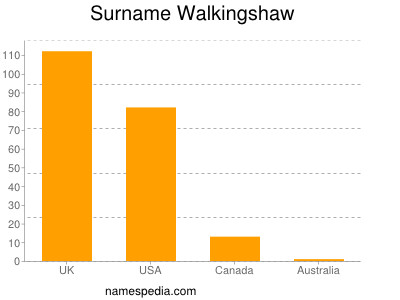 Surname Walkingshaw