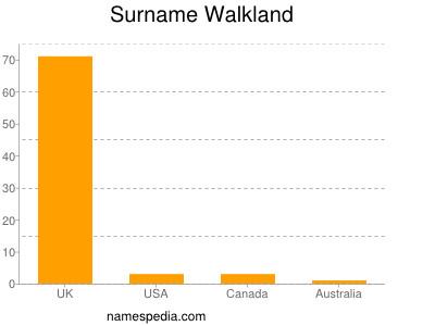 Surname Walkland