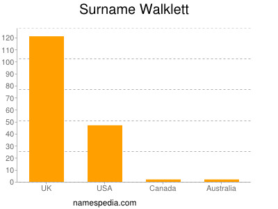 Surname Walklett
