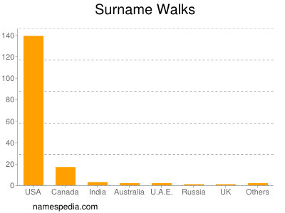 Surname Walks