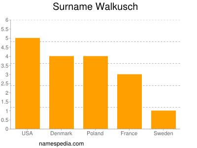 Surname Walkusch