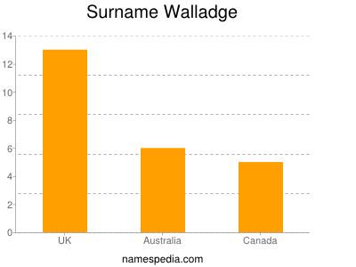 Surname Walladge