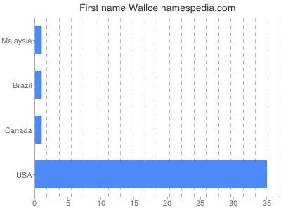 Given name Wallce