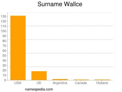 Surname Wallce
