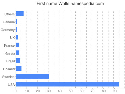 Given name Walle