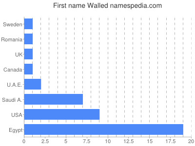 Given name Walled