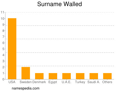 Surname Walled