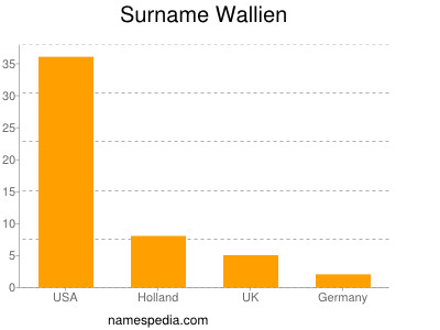 Surname Wallien