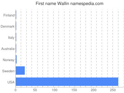 Given name Wallin