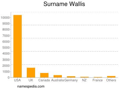 Surname Wallis