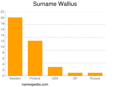 Surname Wallius