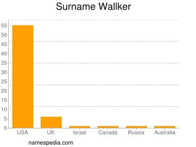 Surname Wallker