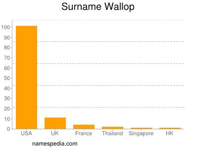 Familiennamen Wallop