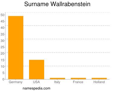 Surname Wallrabenstein
