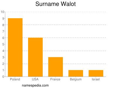 Surname Walot