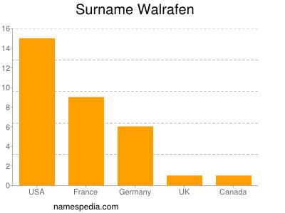 Surname Walrafen
