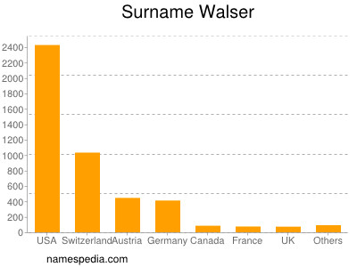 Surname Walser