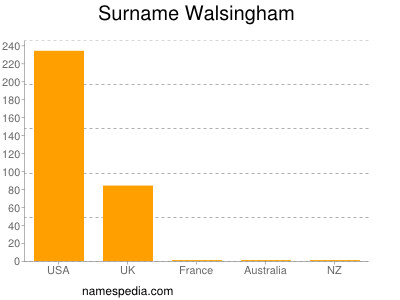 Surname Walsingham