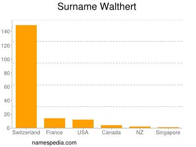 Surname Walthert