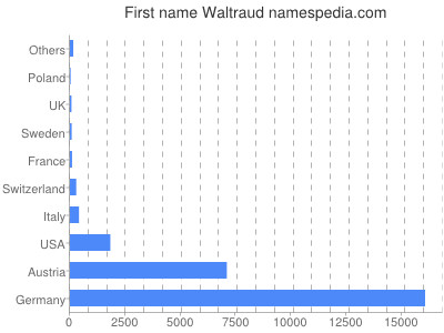 Given name Waltraud
