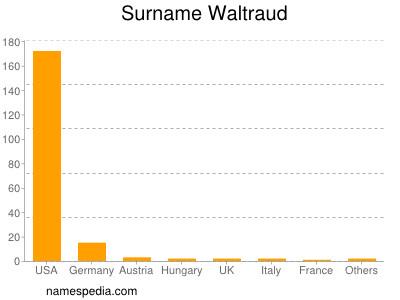 Familiennamen Waltraud