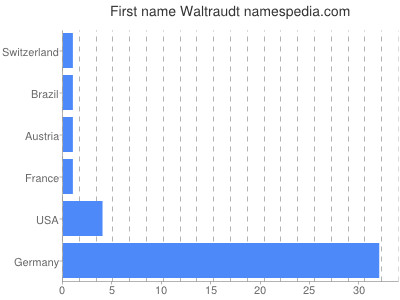 Given name Waltraudt