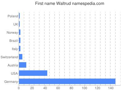 Vornamen Waltrud