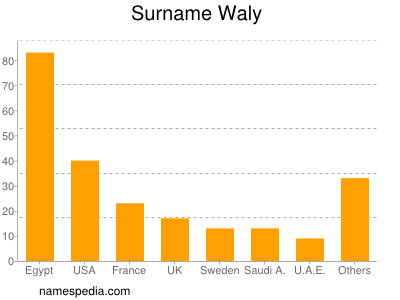 Surname Waly