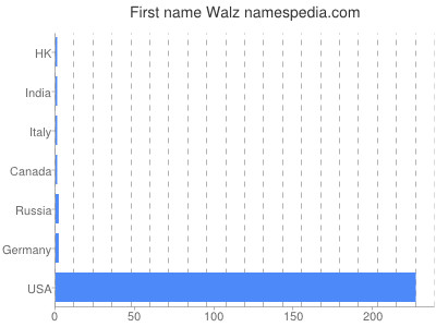 Given name Walz
