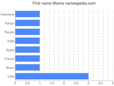Vornamen Wama