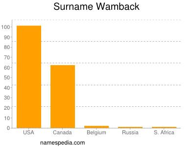 Surname Wamback