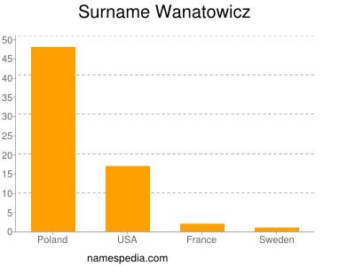 Familiennamen Wanatowicz